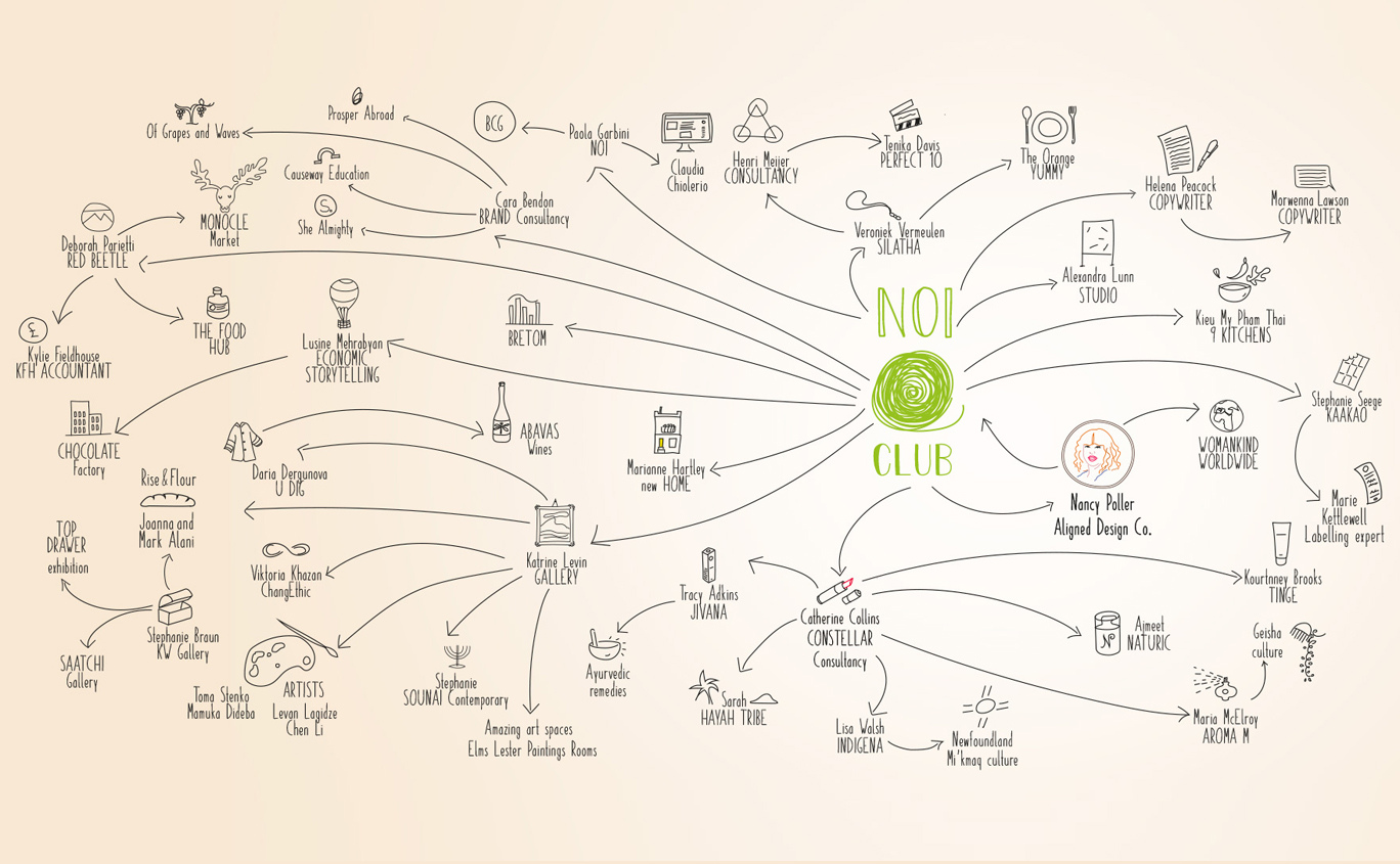 NOI Networking infographic